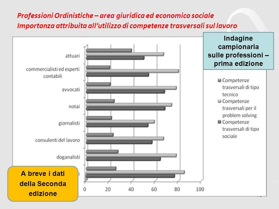 18 Professioni Ordinistiche – area giuridica ed economico sociale Importanza attribuita allutilizzo di competenze trasversali sul lavoro Indagine camp