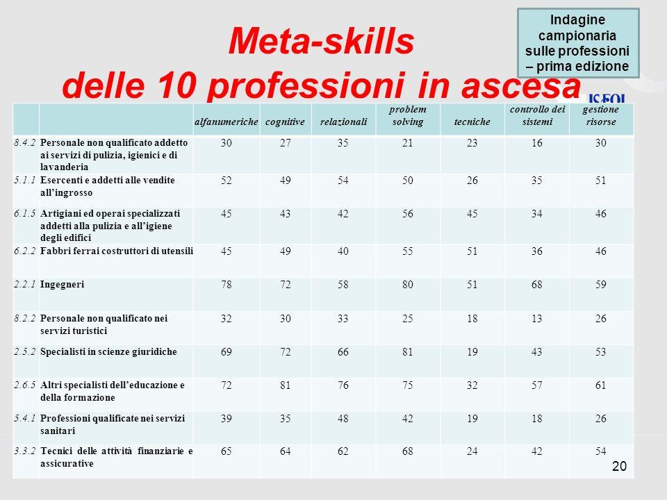 Meta-skills delle 10 professioni in ascesa alfanumerichecognitiverelazionali problem solvingtecniche controllo dei sistemi gestione risorse 8.4.2Perso