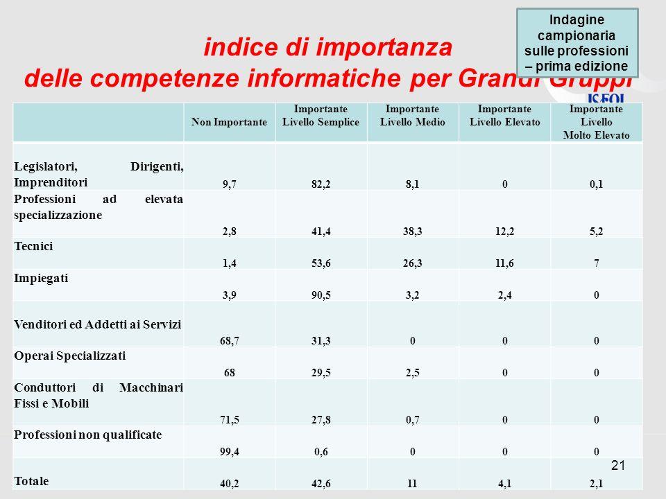 indice di importanza delle competenze informatiche per Grandi Gruppi Non Importante Importante Livello Semplice Importante Livello Medio Importante Li