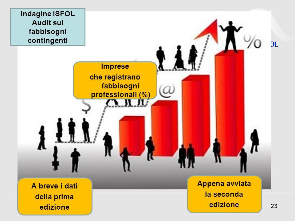 23 Indagine ISFOL Audit sui fabbisogni contingenti A breve i dati della prima edizione Appena avviata la seconda edizione Imprese che registrano fabbisogni professionali (%)