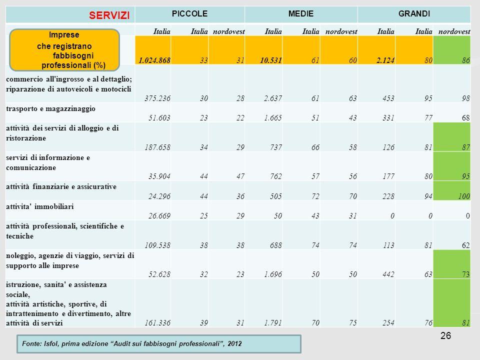 26 SERVIZI PICCOLEMEDIEGRANDI Italia nordovestItalia nordovestItalia nordovest 1.024.868333110.53161602.1248086 commercio all'ingrosso e al dettaglio;