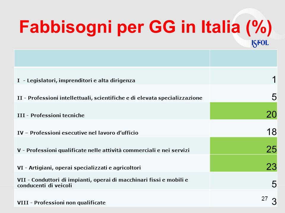 Fabbisogni per GG in Italia (%) I - Legislatori, imprenditori e alta dirigenza 1 II - Professioni intellettuali, scientifiche e di elevata specializza