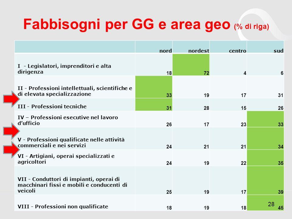 Fabbisogni per GG e area geo (% di riga) nordnordestcentrosud I - Legislatori, imprenditori e alta dirigenza 187246 II - Professioni intellettuali, sc