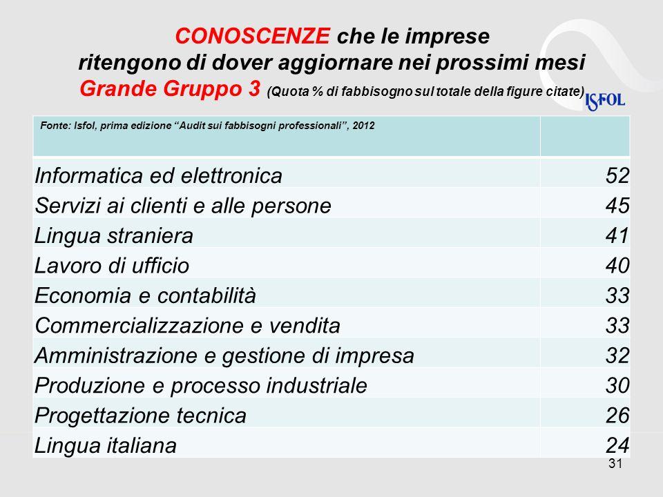 CONOSCENZE che le imprese ritengono di dover aggiornare nei prossimi mesi Grande Gruppo 3 (Quota % di fabbisogno sul totale della figure citate) Fonte