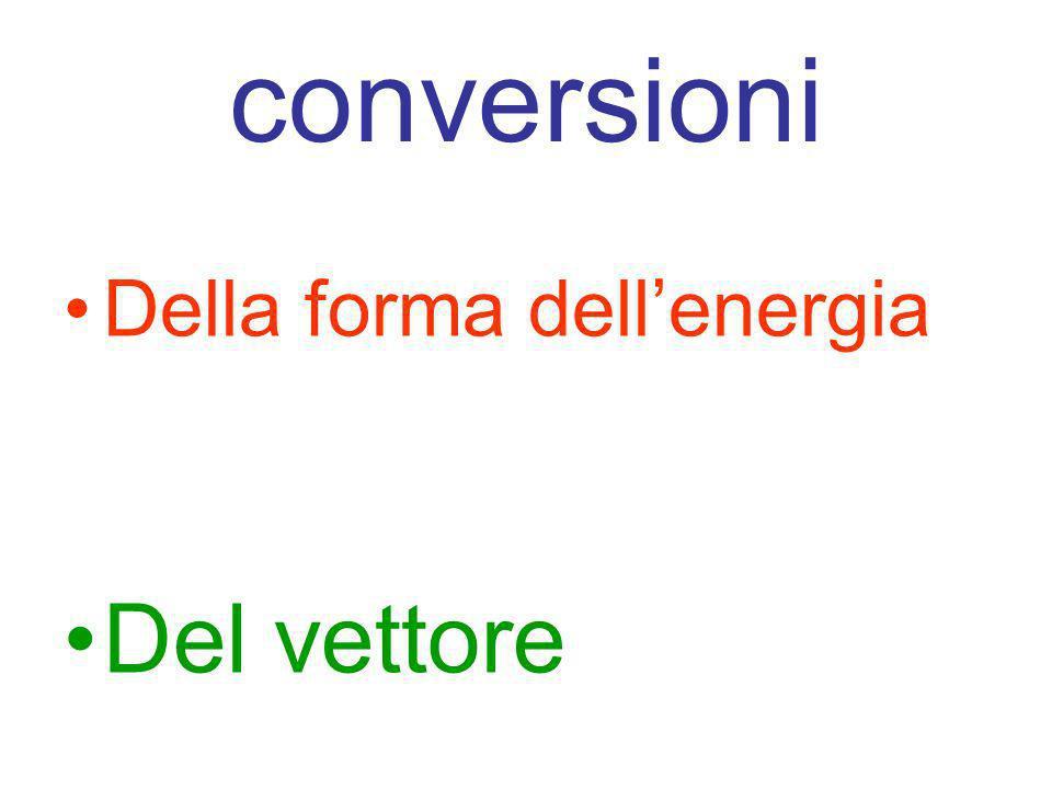 conversioni Della forma dellenergia Del vettore