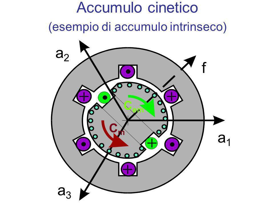 a2a2 a3a3 a1a1 f CmCm C em Accumulo cinetico (esempio di accumulo intrinseco)