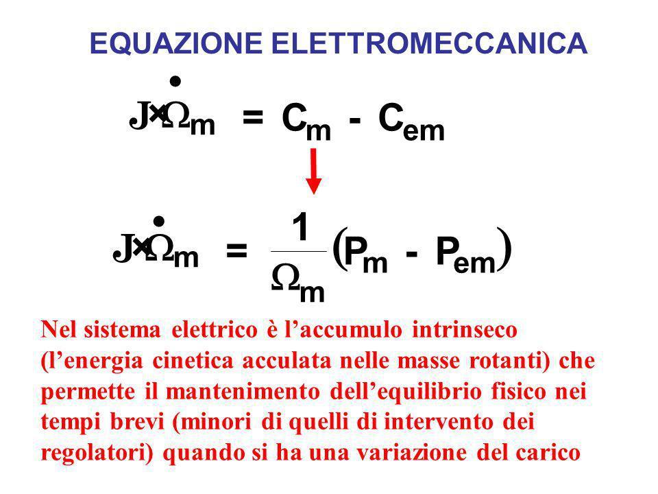 J m mem = C - C J m m mem = 1 P - P EQUAZIONE ELETTROMECCANICA Nel sistema elettrico è laccumulo intrinseco (lenergia cinetica acculata nelle masse ro