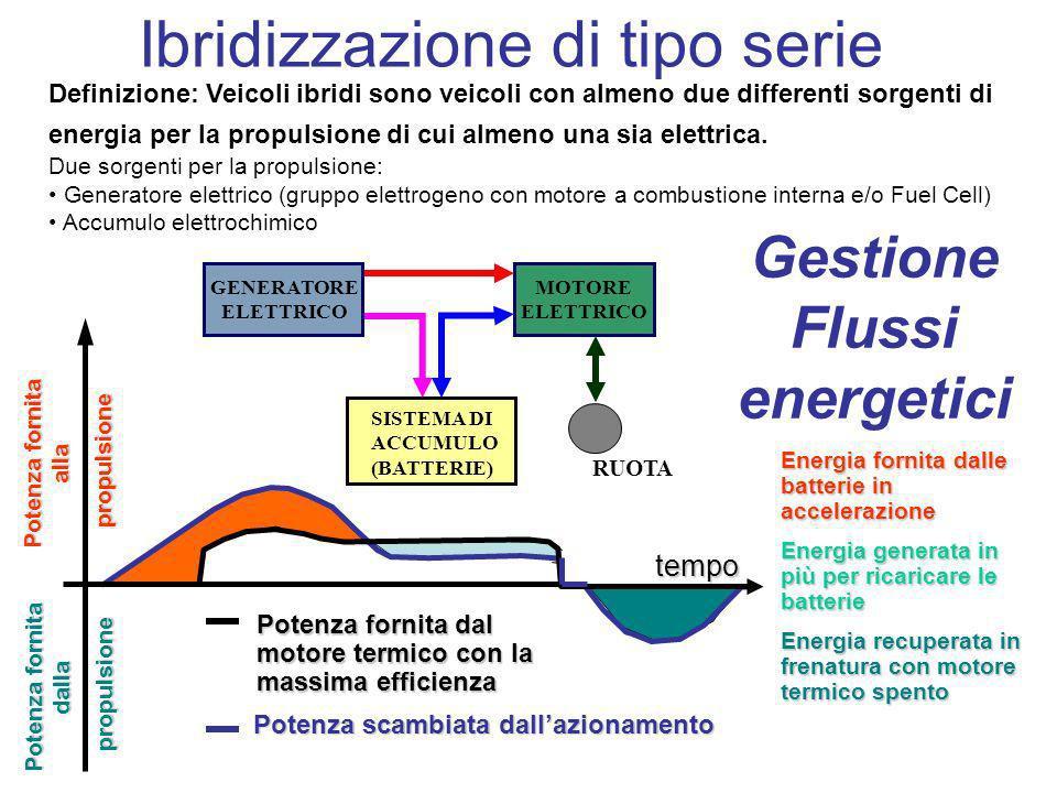 Gestione Flussi energetici RUOTA MOTORE ELETTRICO SISTEMA DI ACCUMULO (BATTERIE) GENERATORE ELETTRICO Ibridizzazione di tipo serie Definizione: Veicol