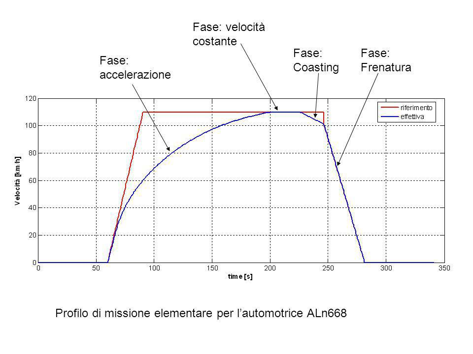 Fase: Coasting Fase: accelerazione Fase: velocità costante Fase: Frenatura Profilo di missione elementare per lautomotrice ALn668