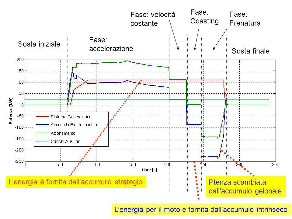 Fase: accelerazione Fase: velocità costante Fase: Coasting Sosta iniziale Fase: Frenatura Sosta finale Lenergia per il moto è fornita dallaccumulo int