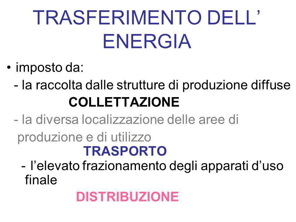 imposto da: - la raccolta dalle strutture di produzione diffuse COLLETTAZIONE - la diversa localizzazione delle aree di produzione e di utilizzo TRASP