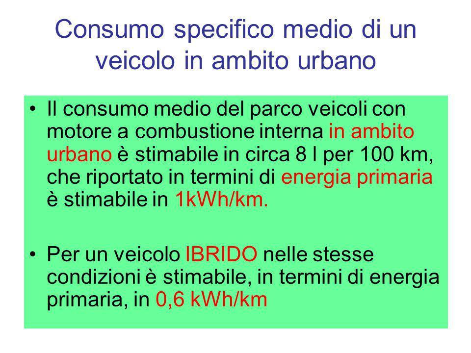 Consumo specifico medio di un veicolo in ambito urbano Il consumo medio del parco veicoli con motore a combustione interna in ambito urbano è stimabil