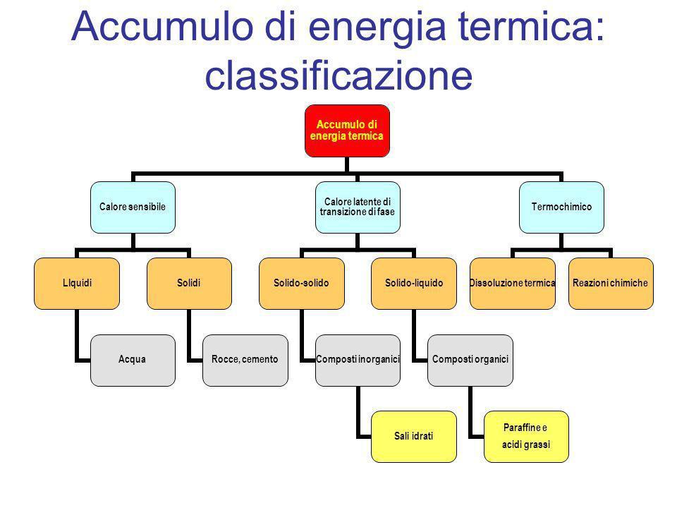 Accumulo di energia termica: classificazione Accumulo di energia termica Calore sensibile LIquidi Acqua Solidi Rocce, cemento Calore latente di transi
