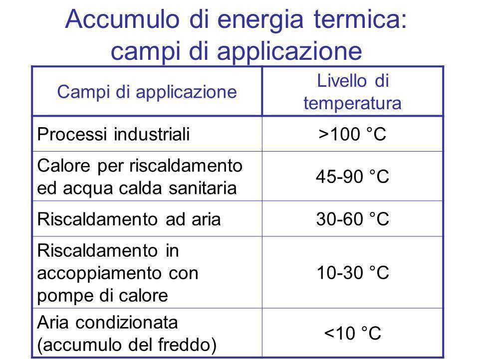 Accumulo di energia termica: campi di applicazione Campi di applicazione Livello di temperatura Processi industriali>100 °C Calore per riscaldamento e