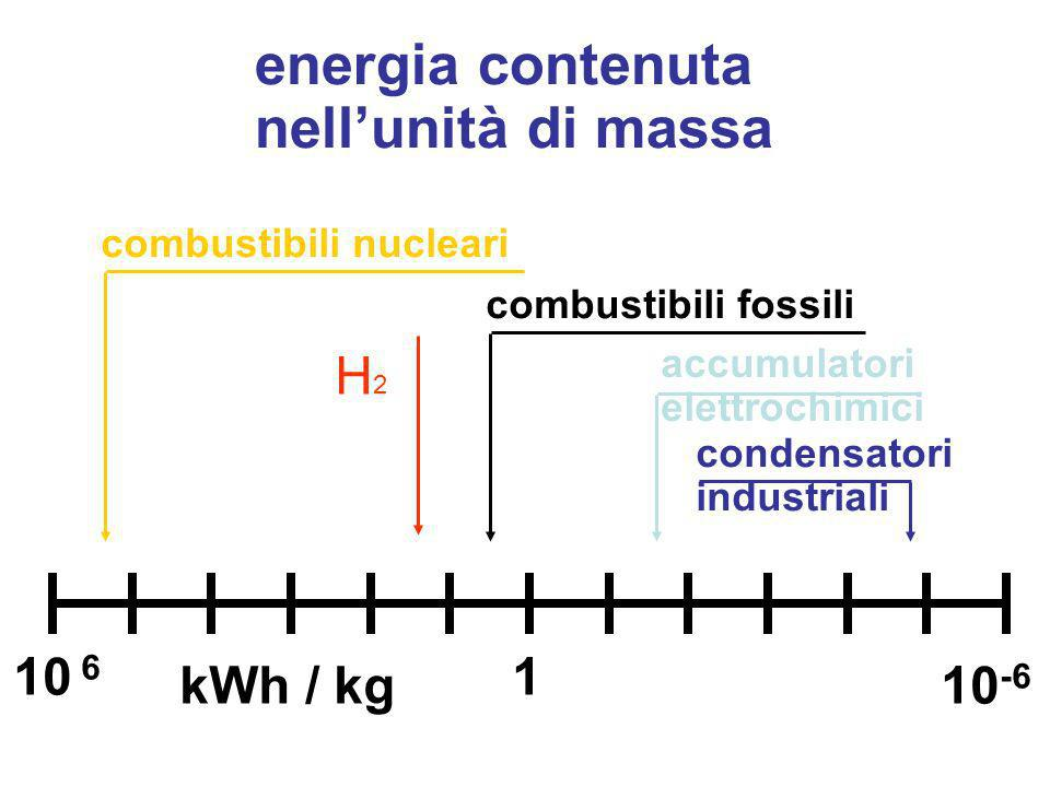 energia contenuta nellunità di massa combustibili nucleari combustibili fossili 10 6 10 -6 1 accumulatori elettrochimici condensatori industriali kWh