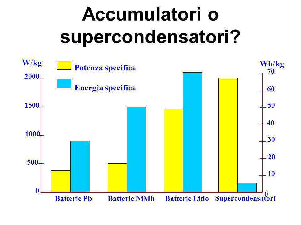 Accumulatori o supercondensatori? 500 1000 1500 2000 W/kg Wh/kg 10 20 30 40 50 60 70 0 0 Batterie PbBatterie NiMhBatterie Litio Supercondensatori Pote