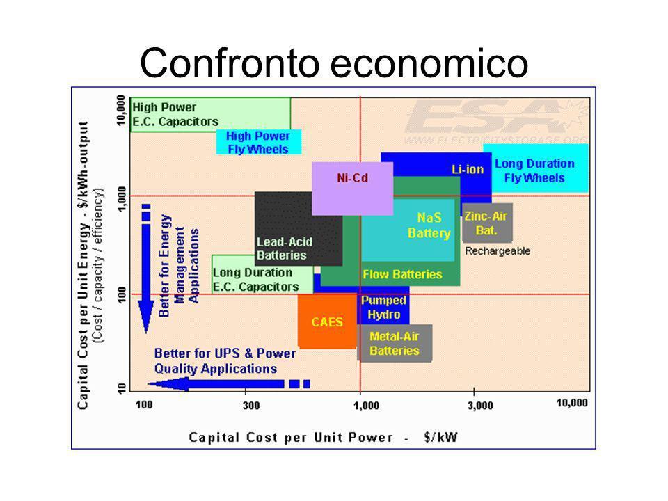 Confronto economico