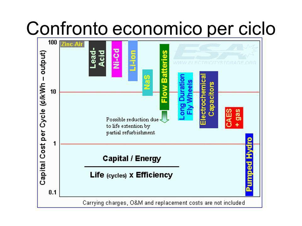 Confronto economico per ciclo