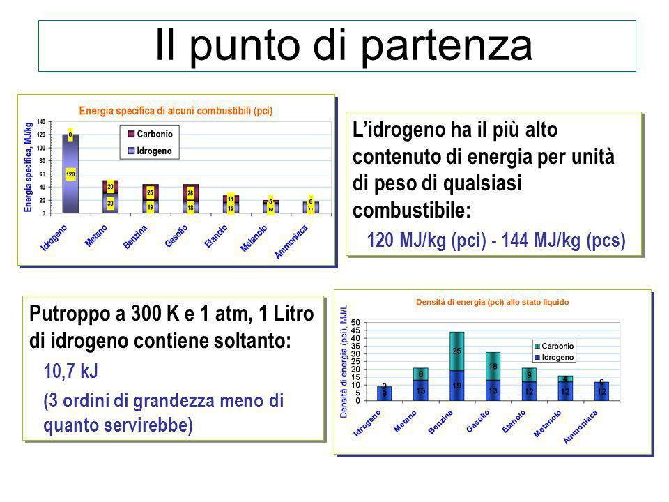 Il punto di partenza Lidrogeno ha il più alto contenuto di energia per unità di peso di qualsiasi combustibile: 120 MJ/kg (pci) - 144 MJ/kg (pcs) Lidr