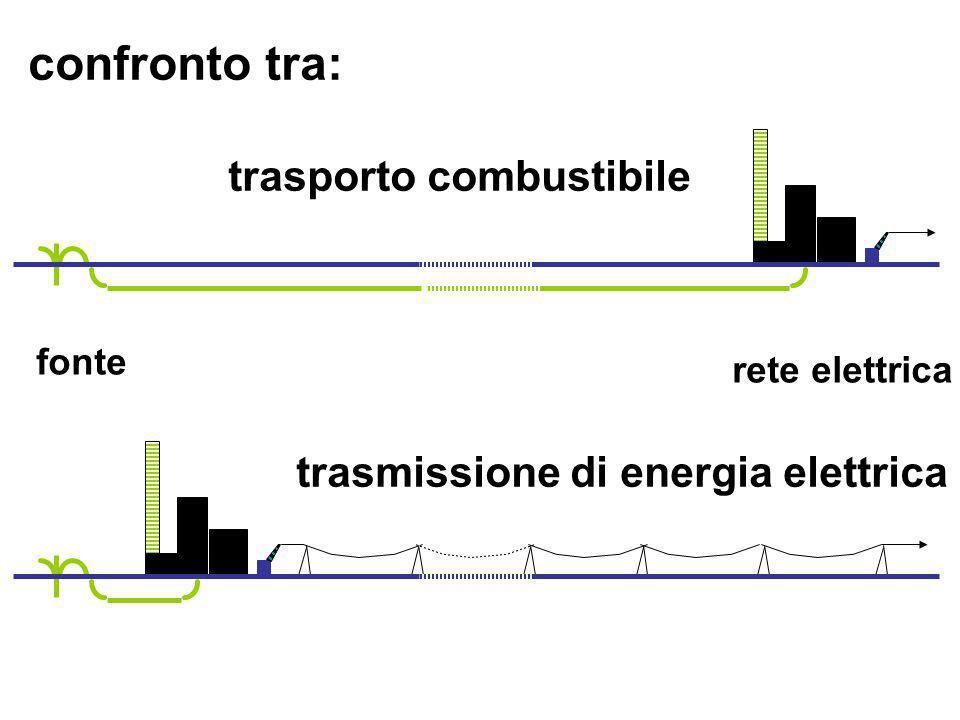 confronto tra: fonte rete elettrica trasporto combustibile trasmissione di energia elettrica