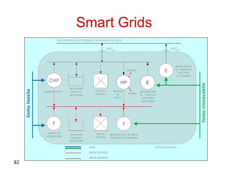 82 Smart Grids