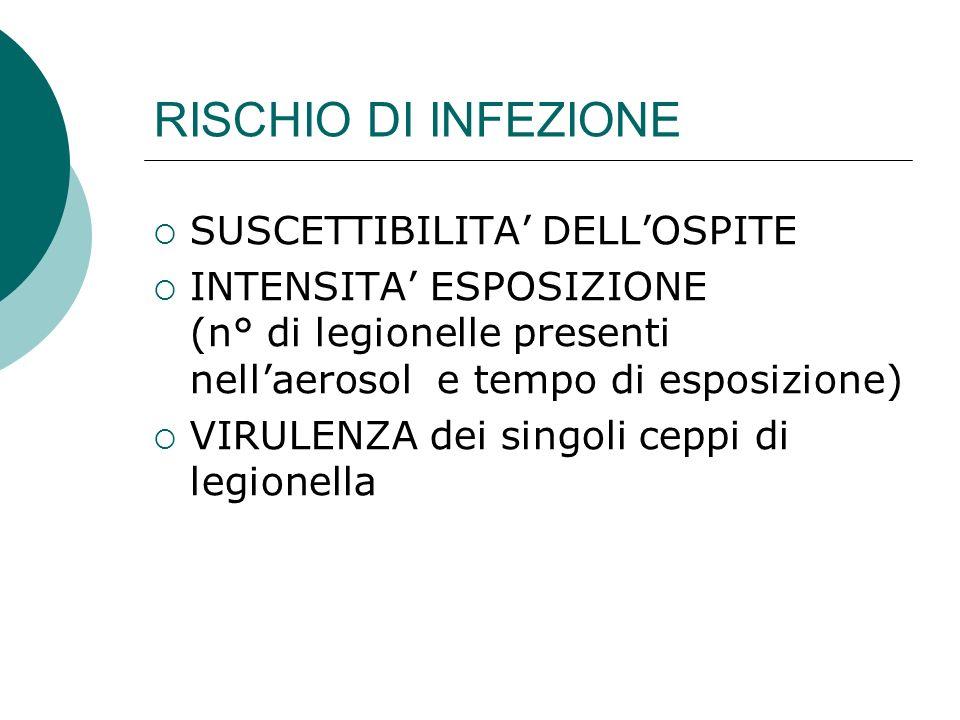 RISCHIO DI INFEZIONE SUSCETTIBILITA DELLOSPITE INTENSITA ESPOSIZIONE (n° di legionelle presenti nellaerosol e tempo di esposizione) VIRULENZA dei sing