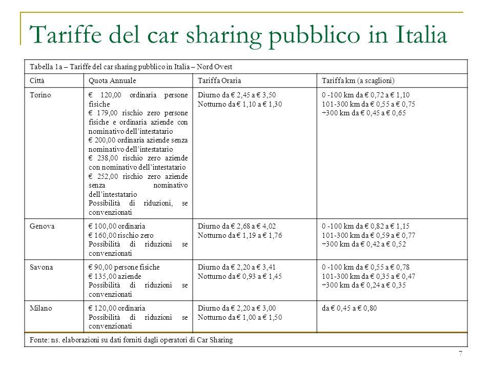 38 La valutazione di complementarietà tra i servizi – Ipotesi 2 Car Sharing Pubblico – servizio effettuato da ATM S.p.A.