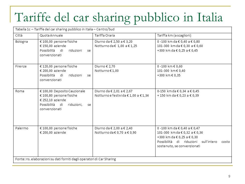 10 Tariffe del car sharing pubblico in Italia Città e tariffe differenti, pur con struttura tariffaria di base identica.