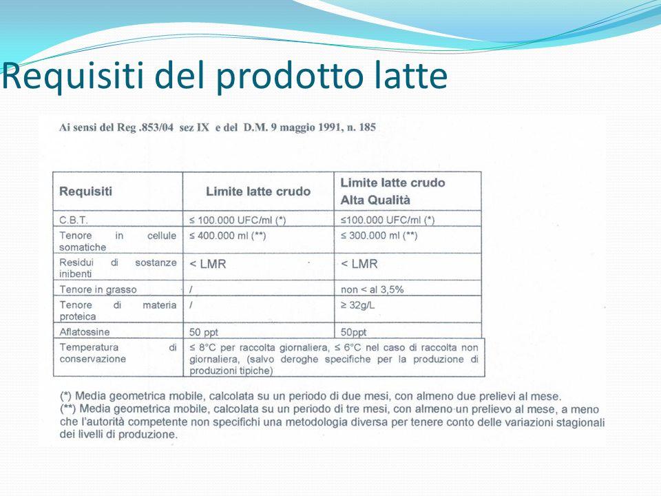 Requisiti del prodotto latte