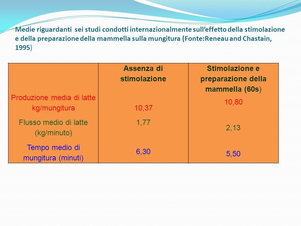 Medie riguardanti sei studi condotti internazionalmente sulleffetto della stimolazione e della preparazione della mammella sulla mungitura (Fonte:Rene