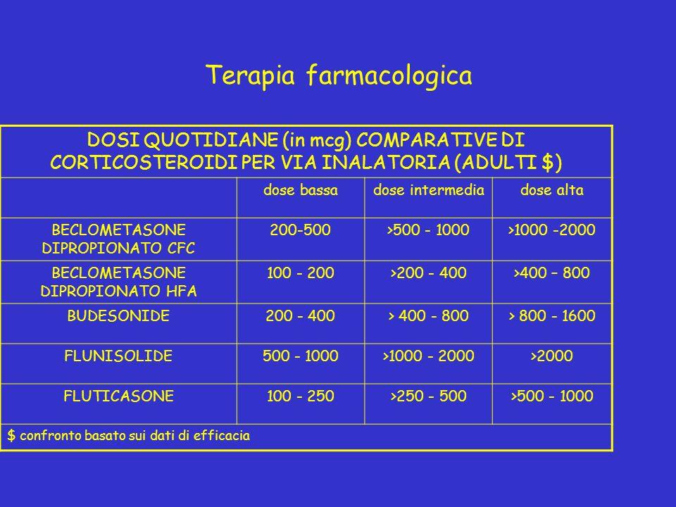 Terapia farmacologica DOSI QUOTIDIANE (in mcg) COMPARATIVE DI CORTICOSTEROIDI PER VIA INALATORIA (ADULTI $) dose bassadose intermediadose alta BECLOMETASONE DIPROPIONATO CFC 200-500>500 - 1000>1000 -2000 BECLOMETASONE DIPROPIONATO HFA 100 - 200>200 - 400>400 – 800 BUDESONIDE200 - 400> 400 - 800> 800 - 1600 FLUNISOLIDE500 - 1000>1000 - 2000>2000 FLUTICASONE100 - 250>250 - 500>500 - 1000 $ confronto basato sui dati di efficacia
