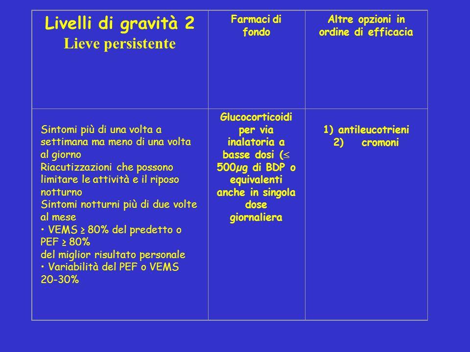 Livelli di gravità 2 Lieve persistente Farmaci di fondo Altre opzioni in ordine di efficacia Sintomi più di una volta a settimana ma meno di una volta al giorno Riacutizzazioni che possono limitare le attività e il riposo notturno Sintomi notturni più di due volte al mese VEMS 80% del predetto o PEF 80% del miglior risultato personale Variabilità del PEF o VEMS 20-30% Glucocorticoidi per via inalatoria a basse dosi ( 500µg di BDP o equivalenti anche in singola dose giornaliera 1) antileucotrieni 2) cromoni