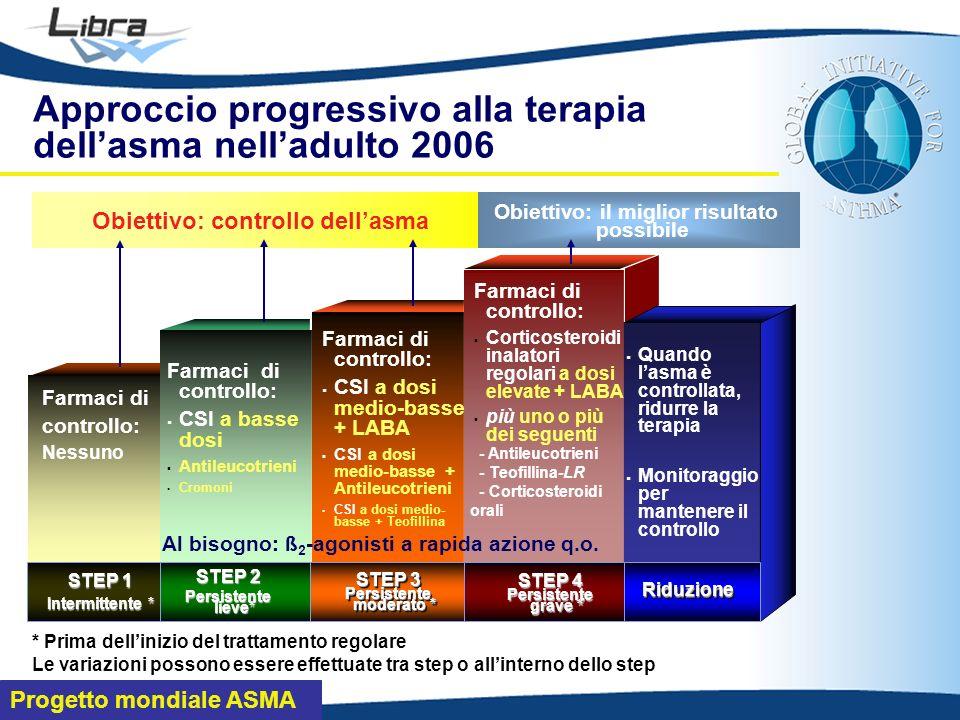 CSI = corticosteroidi inalatori; LABA = long-acting β 2 -agonisti; LR = a lento rilascio * nei pazienti con asma e rinite rispondono bene agli anti-leucotrieni ** nei pazienti allergici ad allergeni perenni e con livelli di IgE totali sieriche compresi tra 30 e 700 U/ml APPROCCIO PROGRESSIVO ALLA TERAPIA DELLASMA NELLADULTO 2008 Controllo ambientale e Immunoterapia quando indicata Programma di educazione β 2 -agonisti a breve azione al bisogno aggiungere 1 o più: Anti-leucotrieni Anti-IgE (omalizumab) ** Teofilline-LR CS orali aggiungere 1 o più: Anti-leucotrieni Teofilline-LR CSI a bassa dose + anti-leucotrieni * CSI a bassa dose + teofilline-LR CSI a dose medio-alta Anti-leucotrieni * Cromoni Altre opzioni (in ordine decrescente di efficacia) Opzione principale CSI a alta dose + LABA CSI a media dose + LABA CSI a bassa dose + LABA CSI a bassa dose β 2 -agonisti a breve azione al bisogno STEP 5STEP 4STEP 3STEP 2STEP 1