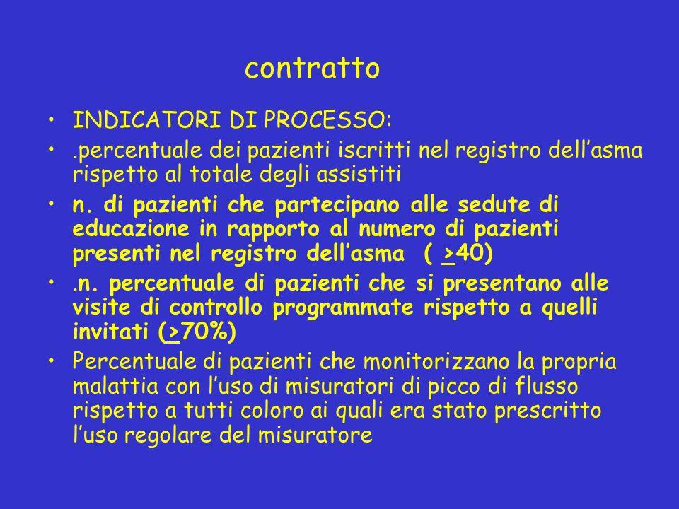 contratto INDICATORI DI PROCESSO:.percentuale dei pazienti iscritti nel registro dellasma rispetto al totale degli assistiti n.
