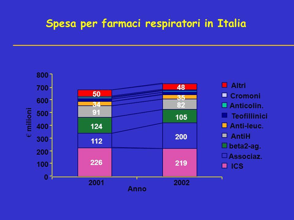 Spesa per farmaci respiratori in Italia 226 219 112 200 124 105 91 82 50 48 35 34 0 100 200 300 400 500 600 700 800 20012002 Anno milioni Altri Cromoni Anticolin.