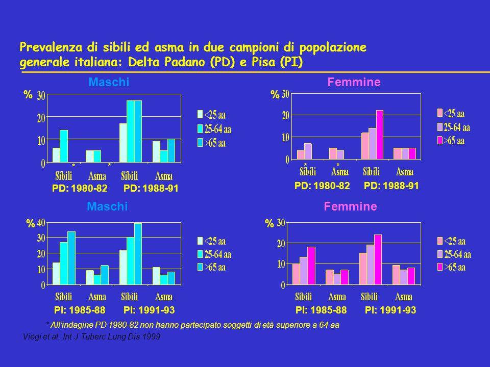 PD: 1980-82PD: 1988-91 Maschi PD: 1988-91PD: 1980-82 Femmine MaschiFemmine PI: 1985-88 PI: 1991-93 Prevalenza di sibili ed asma in due campioni di popolazione generale italiana: Delta Padano (PD) e Pisa (PI) Viegi et al, Int J Tuberc Lung Dis 1999 % % % * *** * Allindagine PD 1980-82 non hanno partecipato soggetti di età superiore a 64 aa