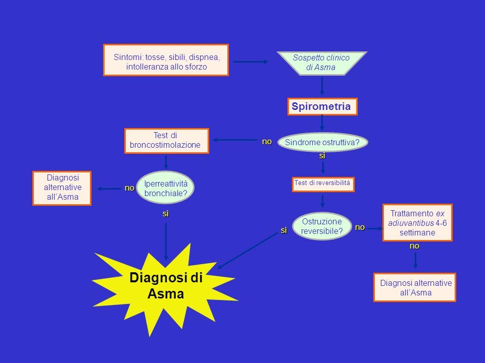 Sintomi: tosse, sibili, dispnea, intolleranza allo sforzo Spirometria Sindrome ostruttiva.