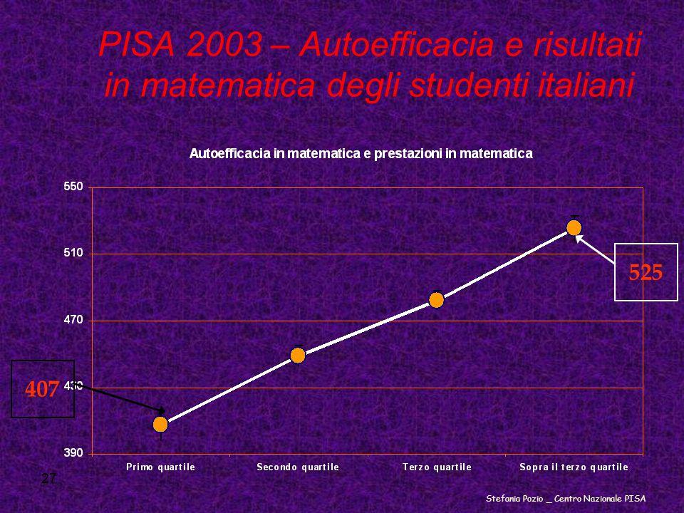 27 PISA 2003 – Autoefficacia e risultati in matematica degli studenti italiani 407 525 Stefania Pozio _ Centro Nazionale PISA