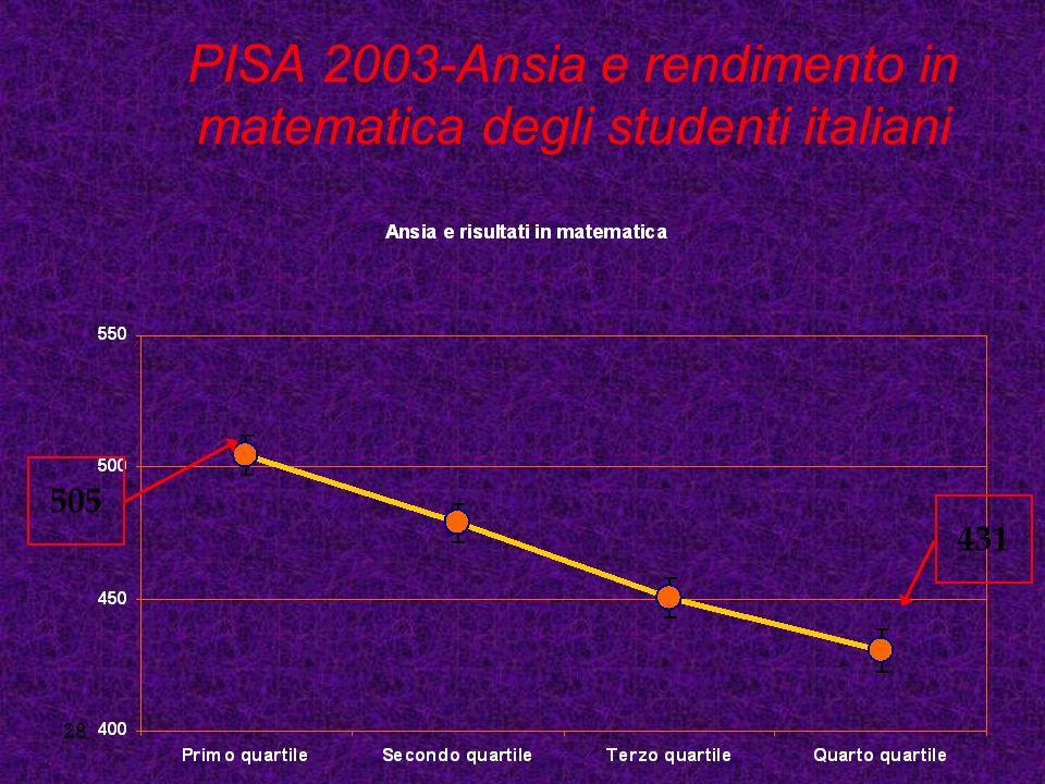 28 PISA 2003-Ansia e rendimento in matematica degli studenti italiani 505 431