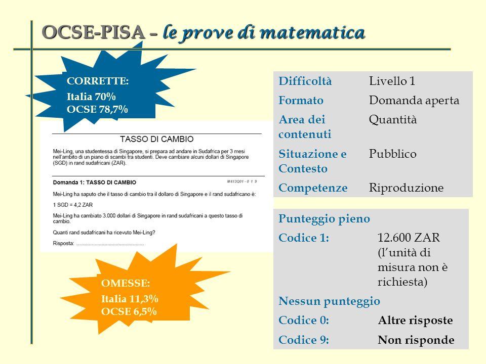 Difficoltà Livello 1 Formato Domanda aperta Area dei contenuti Quantità Situazione e Contesto Pubblico Competenze Riproduzione Punteggio pieno Codice 1: 12.600 ZAR (lunità di misura non è richiesta) Nessun punteggio Codice 0:Altre risposte Codice 9:Non risponde CORRETTE: Italia 70% OCSE 78,7% OCSE-PISA – le prove di matematica OMESSE: Italia 11,3% OCSE 6,5%