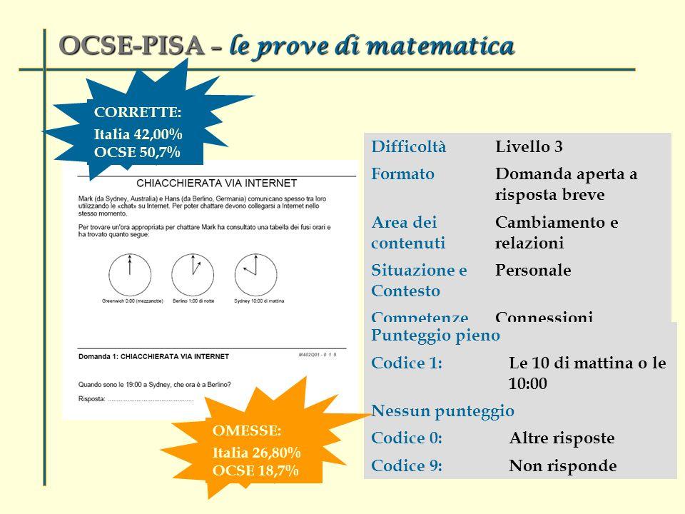 DifficoltàLivello 3 FormatoDomanda aperta a risposta breve Area dei contenuti Cambiamento e relazioni Situazione e Contesto Personale CompetenzeConnessioni Punteggio pieno Codice 1:Le 10 di mattina o le 10:00 Nessun punteggio Codice 0:Altre risposte Codice 9:Non risponde OCSE-PISA – le prove di matematica CORRETTE: Italia 42,00% OCSE 50,7% OMESSE: Italia 26,80% OCSE 18,7%