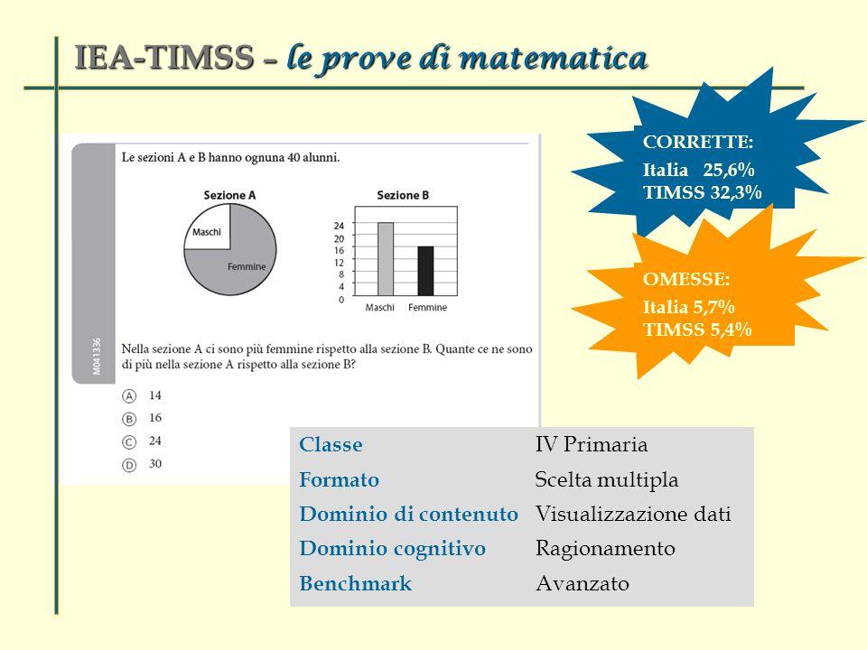 Classe IV Primaria Formato Scelta multipla Dominio di contenuto Visualizzazione dati Dominio cognitivo Ragionamento Benchmark Avanzato IEA-TIMSS – le prove di matematica CORRETTE: Italia 25,6% TIMSS 32,3% OMESSE: Italia 5,7% TIMSS 5,4%