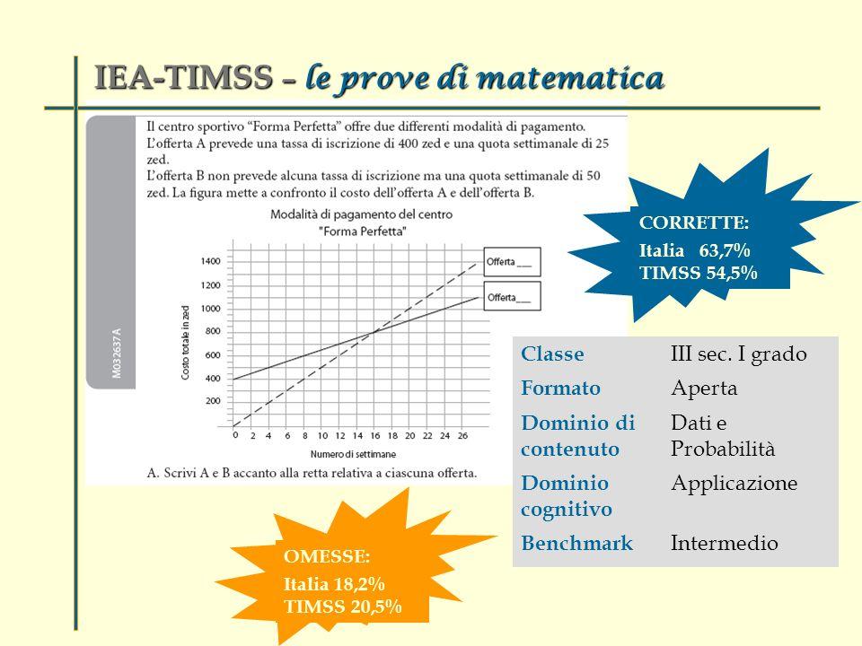 IEA-TIMSS – le prove di matematica Classe III sec.