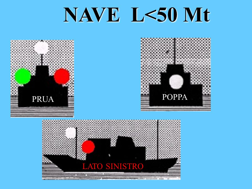 Segnali sonori con visibilità ridotta Nave allancora L<100mt Nave incagliata L<100mt Nave ancorata L>100mt (campana a prua gong a poppa, suono rapidi della campana X 5 sec.