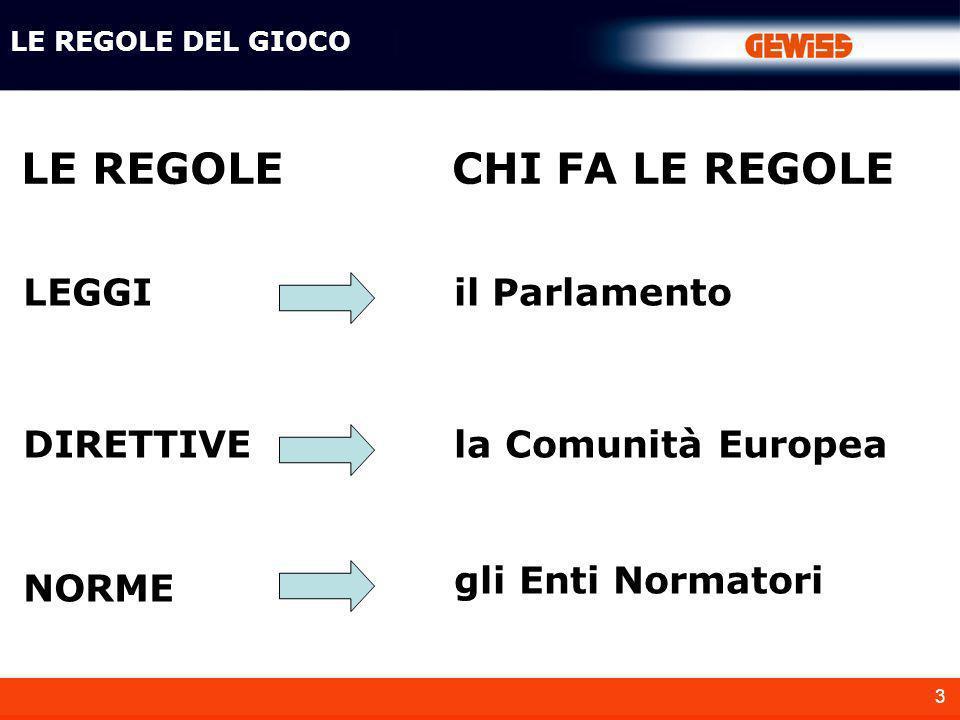 3 LE REGOLE DEL GIOCO LEGGIil Parlamento DIRETTIVEla Comunità Europea NORME gli Enti Normatori LE REGOLECHI FA LE REGOLE