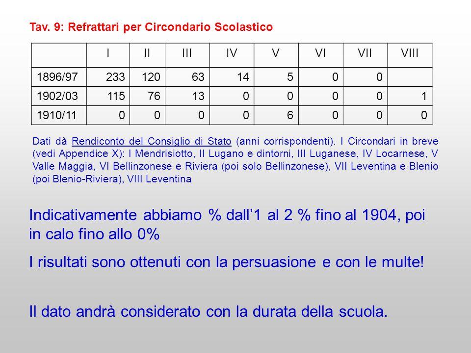 Tav. 9: Refrattari per Circondario Scolastico IIIIIIIVVVIVIIVIII 1896/972331206314500 1902/03115761300001 1910/1100006000 Dati dà Rendiconto del Consi