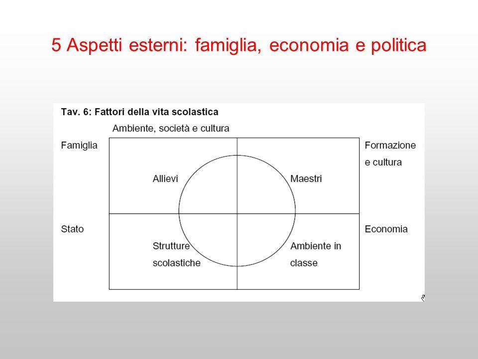 5 Aspetti esterni: famiglia, economia e politica