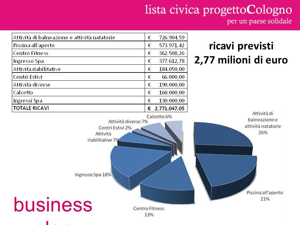 ricavi previsti 2,77 milioni di euro business plan
