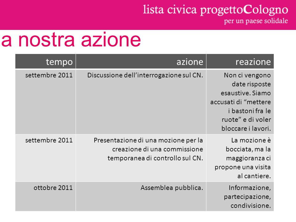 tempoazionereazione settembre 2011Discussione dellinterrogazione sul CN.Non ci vengono date risposte esaustive.