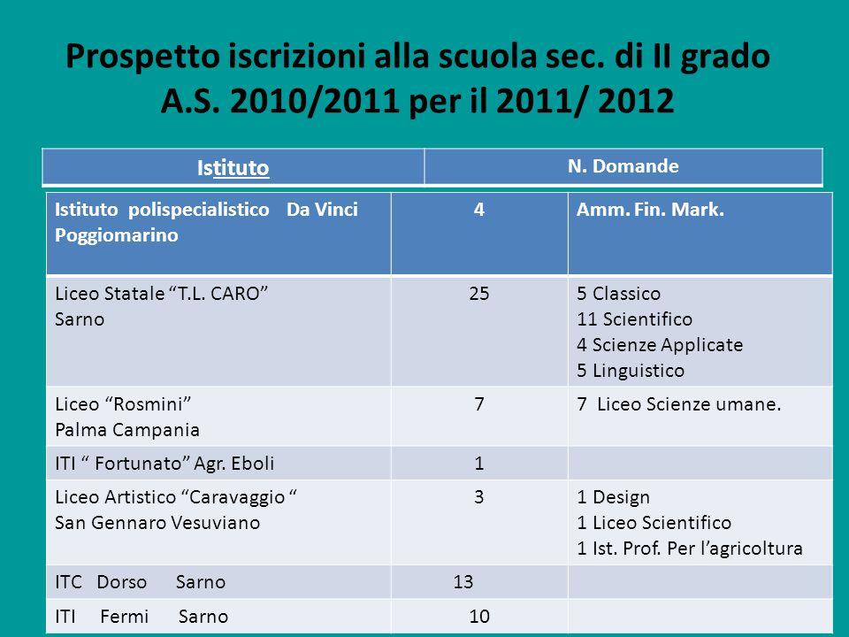 Prospetto iscrizioni alla scuola sec. di II grado A.S. 2010/2011 per il 2011/ 2012 Istituto N. Domande Istituto polispecialistico Da Vinci Poggiomarin